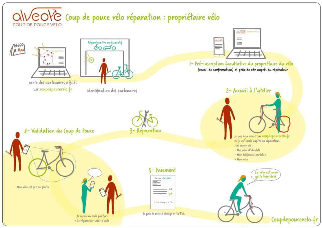 Prime état 50€ réparation vélo